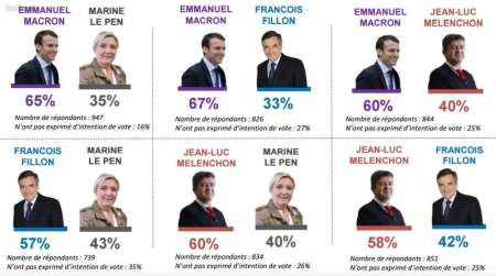 les-intentions-de-vote-au-2nd-tour-selon-ce-sondage-bva